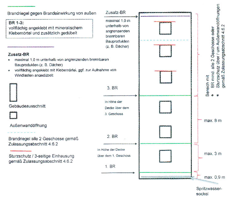 EPS Brandschutzrichtlinien